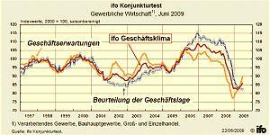 © ifo Institut für Wirtschaftsforschung e.V.