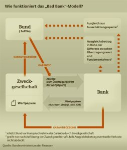 © Bundesministerium für Finanzen