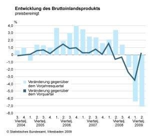 © Statistische Bundesamt in Wiesbaden