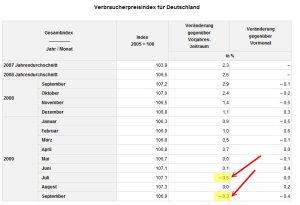Verbraucherpreisindex für Deutschland © destatis.de