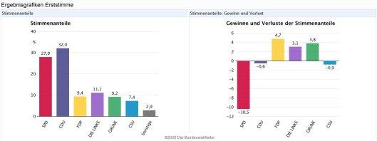 Bundestagswahl-ErstStimme
