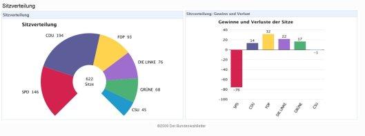 Bundestagswahl-Sitzverteilung