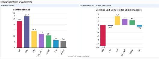 Bundestagswahl-ZweitStimme