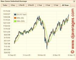 Chart-DowJones10years