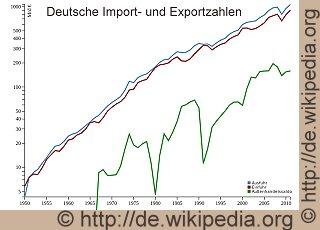 Exporte-D