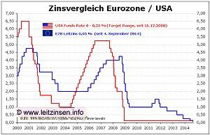 201409-EZB-Leitzins