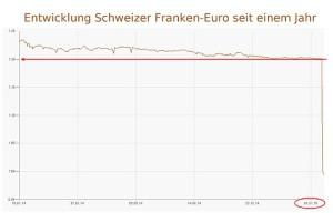 20150115-CHF-Euro-Entwicklung-small