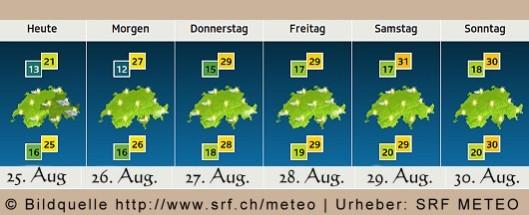 Wetter-SRF-METEO