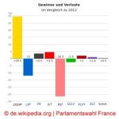 https://de.wikipedia.org/wiki/Parlamentswahl_in_Frankreich_2017#Erster_Wahlgang