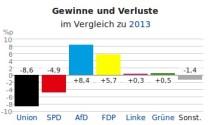 © de.wikipedia.org | Bundestagswahl 2017