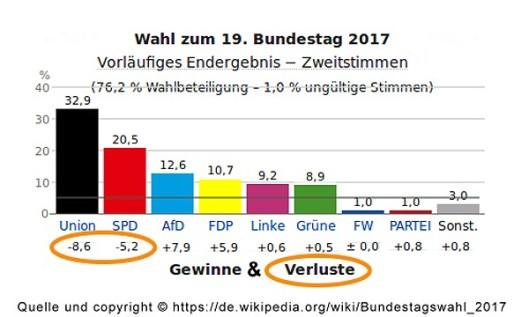 20170925-Ergebnis_Bundestagswahl_2017
