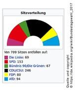 20170925-Sitzverteilung_Bundestagswahl_2017