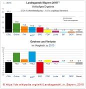 20181014-Landtagswahl-Bayern