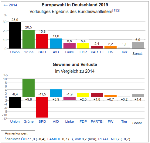 EuropaWahl_Deutschland_gesamt