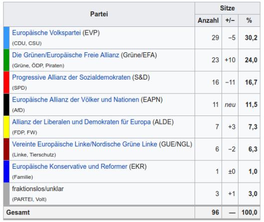 Sitze_D-im_EU-Parlament
