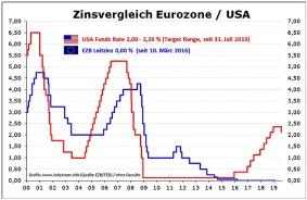 Leitzins-Vergleich_EZB-USA