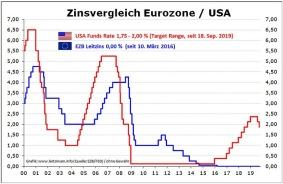 leitzins-vergleich_ezb-usa_20190918