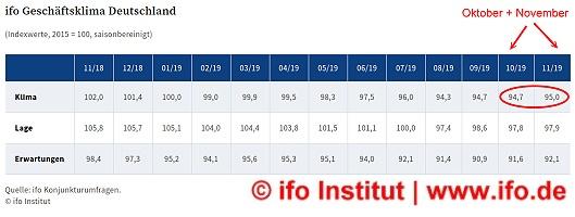 ifo-GK-index_November2019