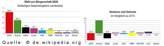 Buergerschaftswahl-Hamburg-2020-Ergebnisse