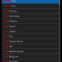 07.03.2020 | Italy 5'883 Germany 799 France 949
