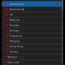 09.03.20200 | Austria 112 Switzerland 374