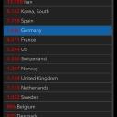 15.03.2020 | Italy 21'157 Germany 5'426 France 4'511 Switzerland 2'200 Austria 800