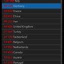 05.04.2020 | US 324'052 Italy 128'948 Germany 98'765 France 90'864 Switzerland 21'100 Austria 12'051