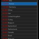 08.04.2020 | US 419'975 Italy 139'422 France 113'955 Germany 110'698 Switzerland 23'248 Austria 12'937