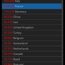 10.04.2020 | US 466'033 Italy 143'426 France 118'783 Germany 118'235 Switzerland 24'051 Austria 13'244