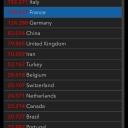 11.04.2020 | US 522'286 Italy 152'271 France 130'727 Germany 124'288 Switzerland 25'107 Austria 13'799