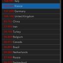 17.04.2020 | US 671'425 Italy 168'941 France 147'091 Germany 137'698 Switzerland 26'732 Austria 14'476