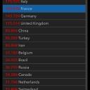 19.04.2020 | US 735'287 Italy 175'925 France 152'978 Germany 143'724 Switzerland 27'404 Austria 14'671