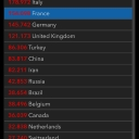 20.04.2020 | US 759'696 Italy 178'972 France 154'098 Germany 145'742 Switzerland 27'740 Austria 14'671