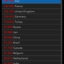 29.04.2020 | US 1'012'583 Italy 201'505 France 169'053 Germany 159'912 Switzerland 29'264 Austria 15'357