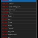30.04.2020   US 1'039'909 Italy 203'591 France 166'543 (!) Germany 161'539 Russia 99'399 Switzerland 29'407 Austria 15'402
